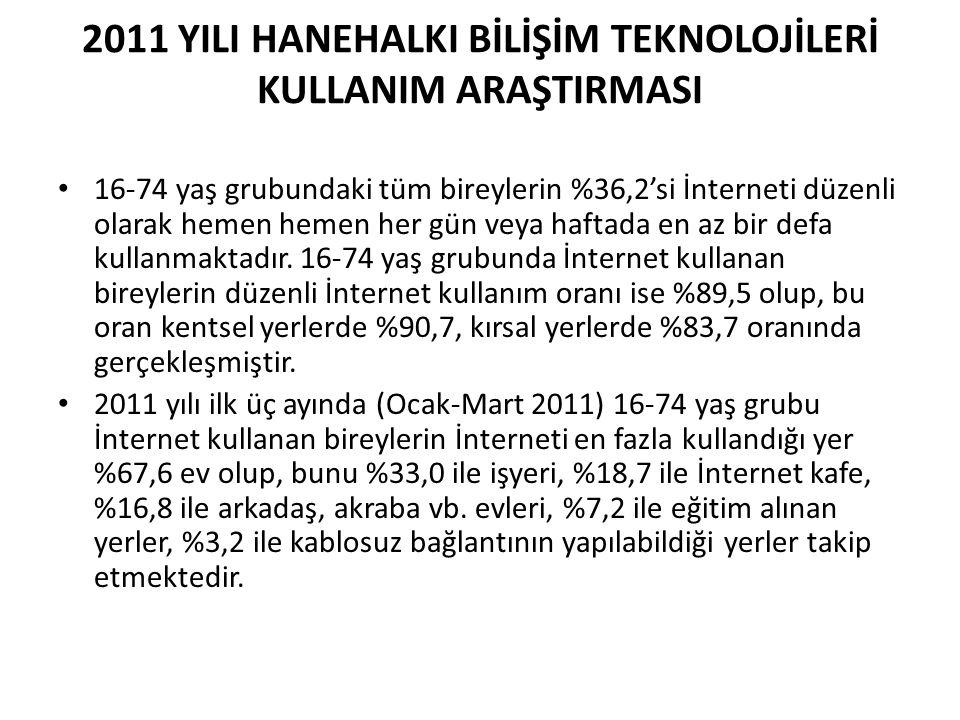 • 16-74 yaş grubundaki tüm bireylerin %36,2'si İnterneti düzenli olarak hemen hemen her gün veya haftada en az bir defa kullanmaktadır. 16-74 yaş grub