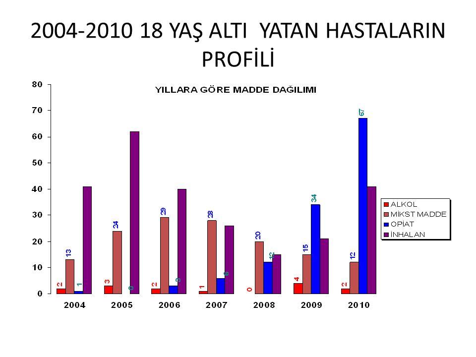 2004-2010 18 YAŞ ALTI YATAN HASTALARIN PROFİLİ