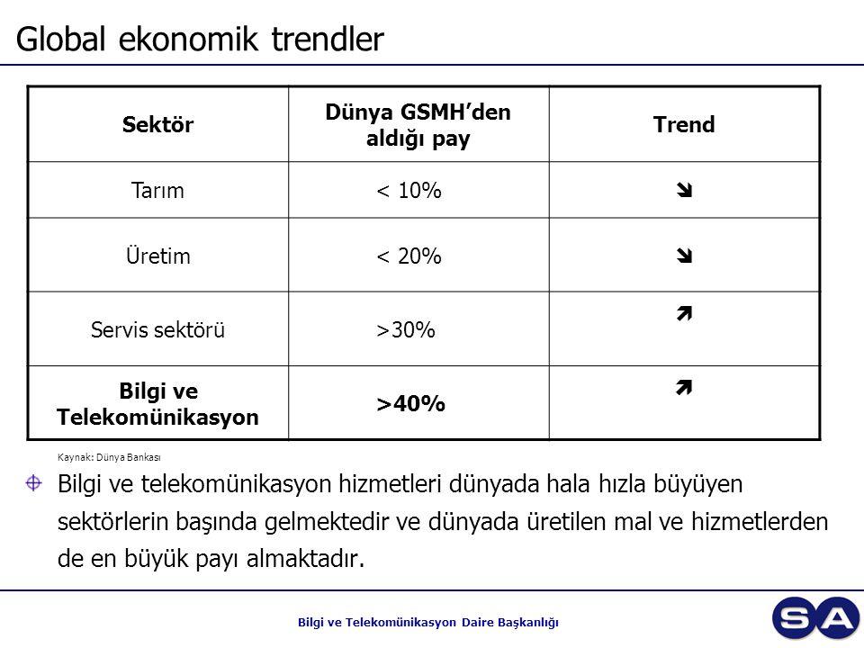 Bilgi ve Telekomünikasyon Daire Başkanlığı Global ekonomik trendler Sektör Dünya GSMH'den aldığı pay Trend Tarım< 10%  Üretim< 20%  Servis sektörü>3