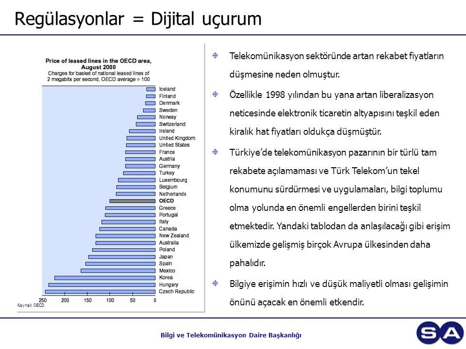Bilgi ve Telekomünikasyon Daire Başkanlığı Regülasyonlar = Dijital uçurum Telekomünikasyon sektöründe artan rekabet fiyatların düşmesine neden olmuştur.