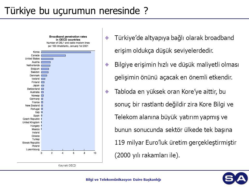 Bilgi ve Telekomünikasyon Daire Başkanlığı Türkiye bu uçurumun neresinde ? Türkiye'de altyapıya bağlı olarak broadband erişim oldukça düşük seviyelerd