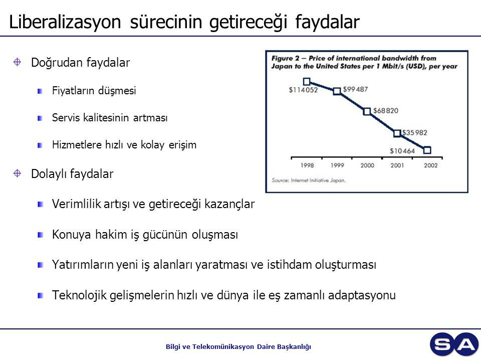 Bilgi ve Telekomünikasyon Daire Başkanlığı Liberalizasyon sürecinin getireceği faydalar Doğrudan faydalar Fiyatların düşmesi Servis kalitesinin artmas