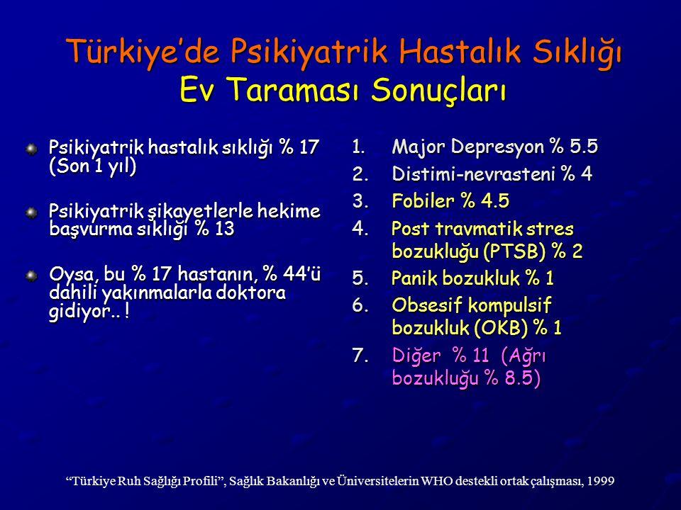 Türkiye'de Psikiyatrik Hastalık Sıklığı Ev Taraması Sonuçları Psikiyatrik hastalık sıklığı % 17 (Son 1 yıl) Psikiyatrik şikayetlerle hekime başvurma s