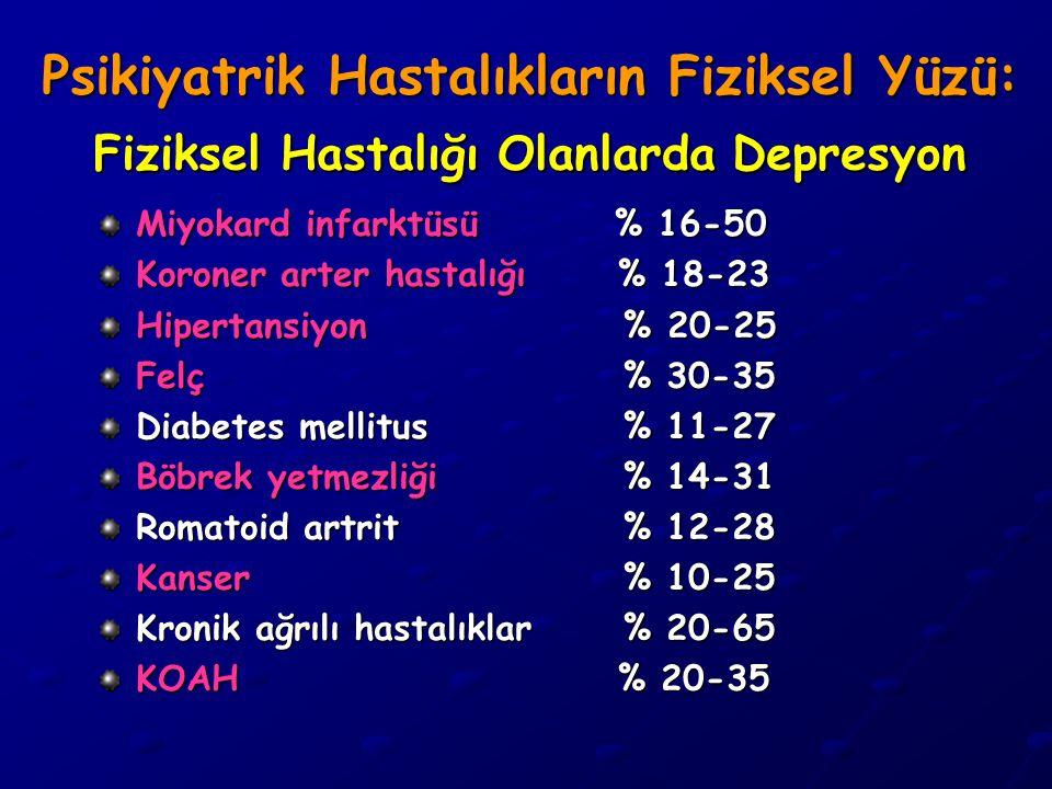 Psikiyatrik Hastalıkların Fiziksel Yüzü: Fiziksel Hastalığı Olanlarda Depresyon Miyokard infarktüsü % 16-50 Koroner arter hastalığı % 18-23 Hipertansi