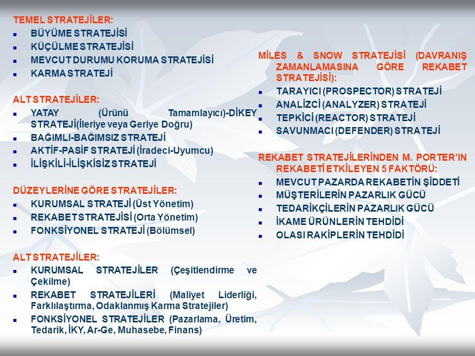 MİLES & SNOW STRATEJİSİ (DAVRANIŞ ZAMANLAMASINA GÖRE REKABET STRATEJİSİ):   TARAYICI (PROSPECTOR) STRATEJİ   ANALİZCİ (ANALYZER) STRATEJİ   TEPKİCİ (REACTOR) STRATEJİ   SAVUNMACI (DEFENDER) STRATEJİ REKABET STRATEJİLERİNDEN M.