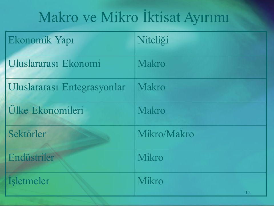 12 Ekonomik YapıNiteliği Uluslararası EkonomiMakro Uluslararası EntegrasyonlarMakro Ülke EkonomileriMakro SektörlerMikro/Makro EndüstrilerMikro İşletm