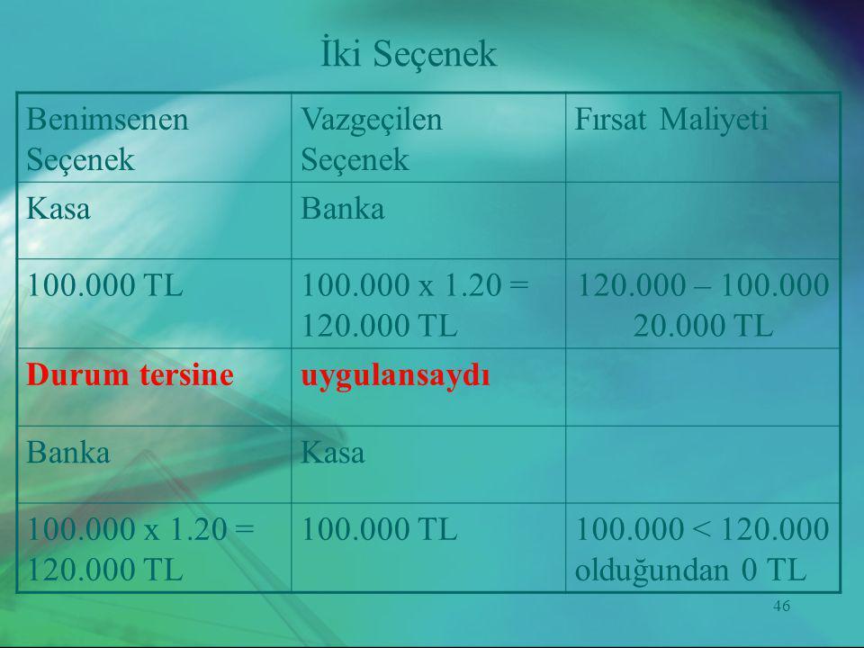 46 Benimsenen Seçenek Vazgeçilen Seçenek Fırsat Maliyeti KasaBanka 100.000 TL100.000 x 1.20 = 120.000 TL 120.000 – 100.000 20.000 TL Durum tersineuygu