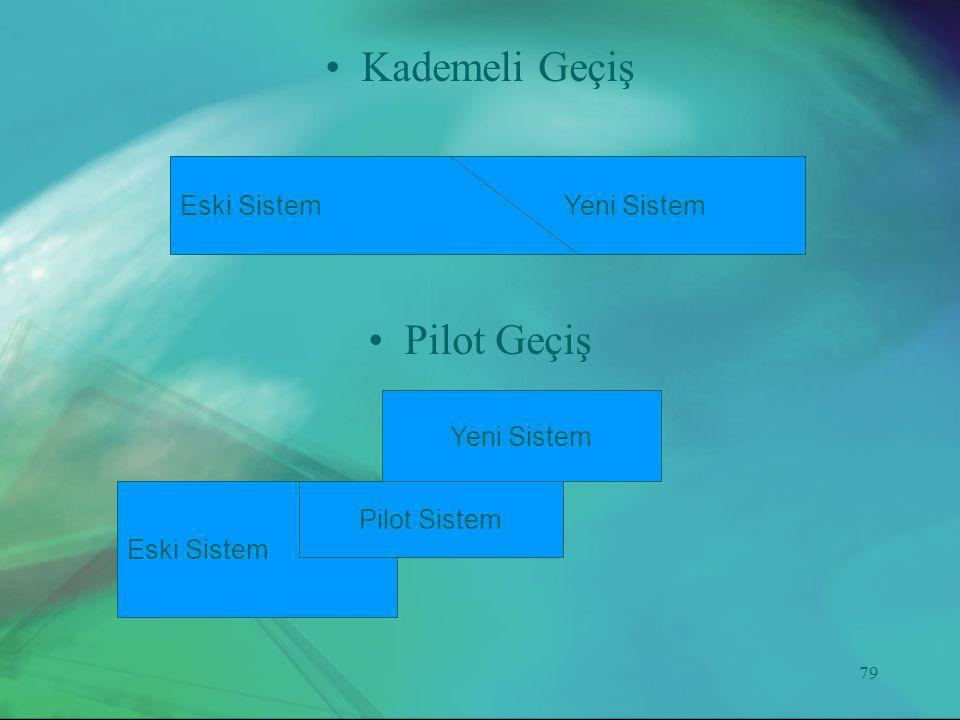 79 •Kademeli Geçiş •Pilot Geçiş Eski SistemYeni Sistem Eski Sistem Yeni Sistem Pilot Sistem
