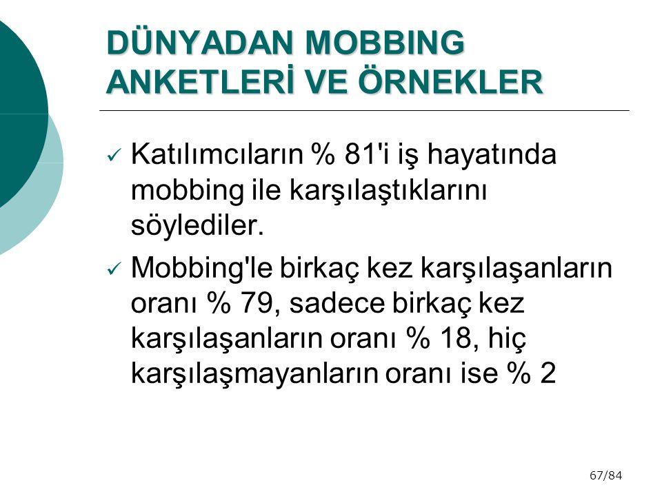 67/84 DÜNYADAN MOBBING ANKETLERİ VE ÖRNEKLER  Katılımcıların % 81'i iş hayatında mobbing ile karşılaştıklarını söylediler.  Mobbing'le birkaç kez ka