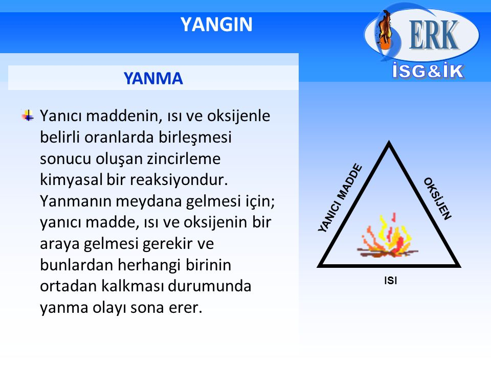 YANGIN Yanıcı maddenin, ısı ve oksijenle belirli oranlarda birleşmesi sonucu oluşan zincirleme kimyasal bir reaksiyondur. Yanmanın meydana gelmesi içi