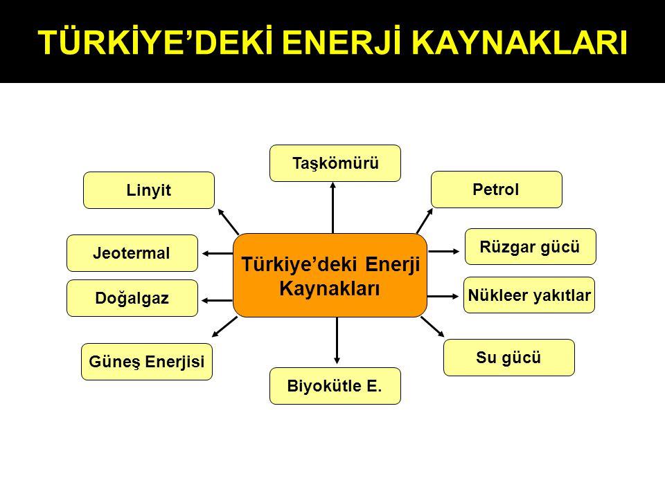 TÜRKİYE'DEKİ ENERJİ KAYNAKLARI Türkiye'deki Enerji Kaynakları Linyit Jeotermal Doğalgaz Güneş Enerjisi Taşkömürü Biyokütle E. Petrol Rüzgar gücü Nükle