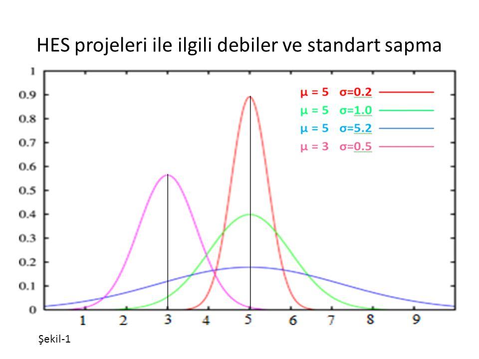 HES projeleri ile ilgili debiler ve standart sapma Şekil-1