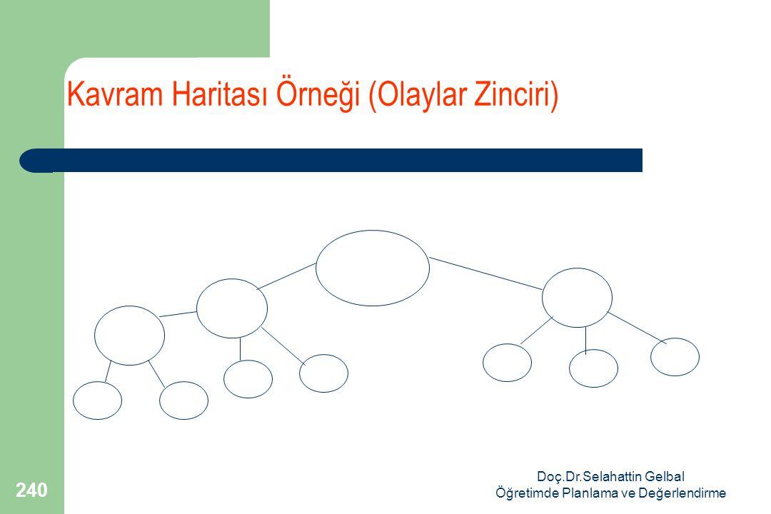 Doç.Dr.Selahattin Gelbal Öğretimde Planlama ve Değerlendirme 240 Kavram Haritası Örneği (Olaylar Zinciri)