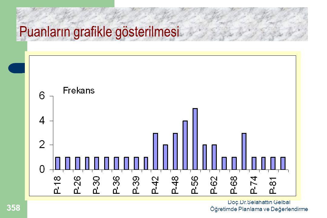 Doç.Dr.Selahattin Gelbal Öğretimde Planlama ve Değerlendirme 358 Puanların grafikle gösterilmesi