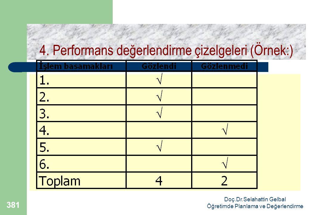 Doç.Dr.Selahattin Gelbal Öğretimde Planlama ve Değerlendirme 381 4.