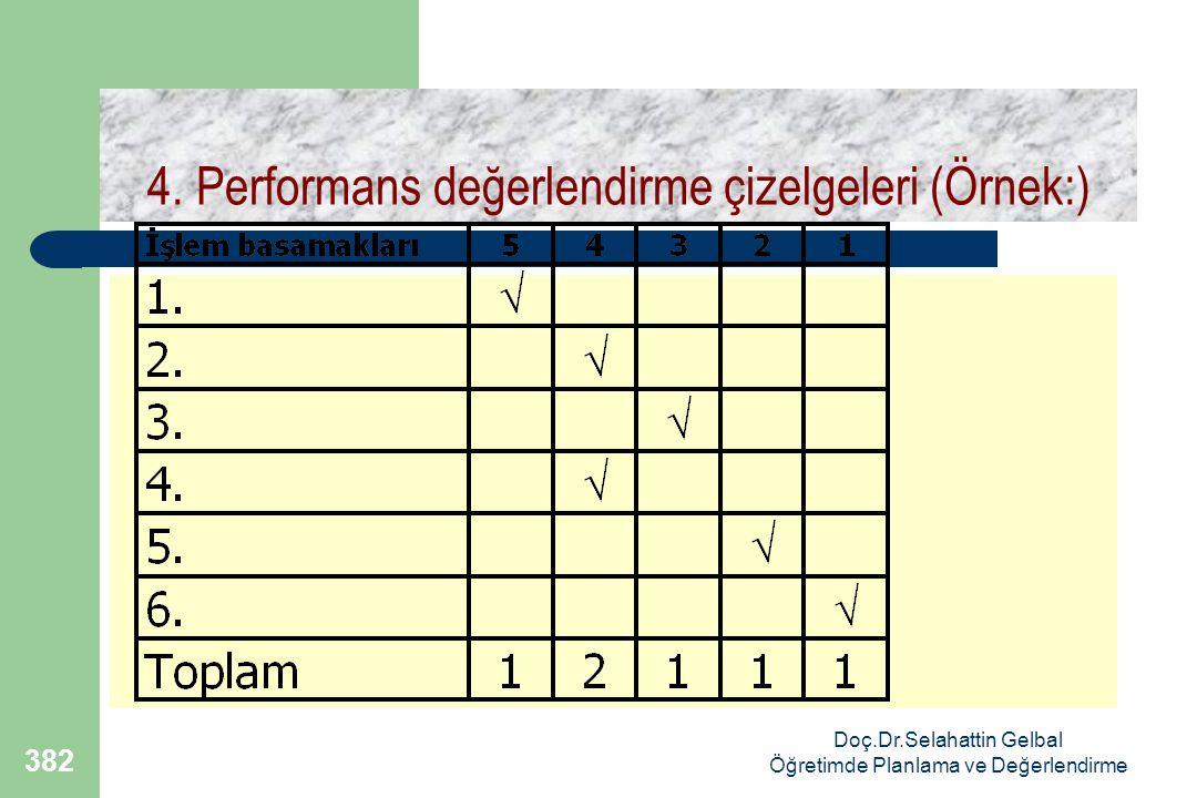 Doç.Dr.Selahattin Gelbal Öğretimde Planlama ve Değerlendirme 382 4.