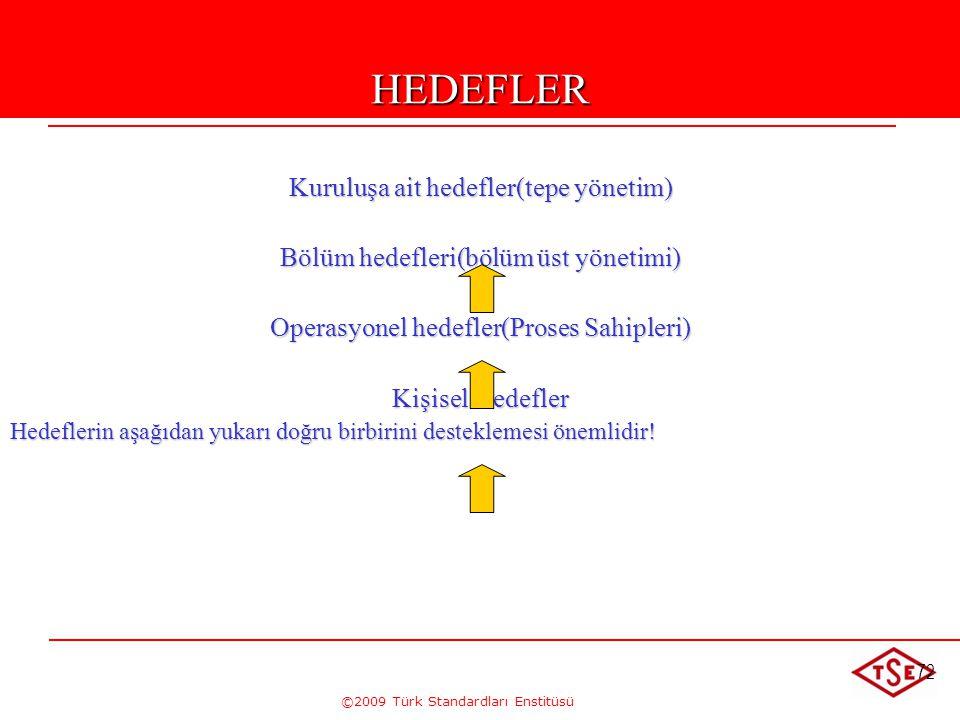 ©2009 Türk Standardları Enstitüsü 72HEDEFLER Kuruluşa ait hedefler(tepe yönetim) Bölüm hedefleri(bölüm üst yönetimi) Operasyonel hedefler(Proses Sahip