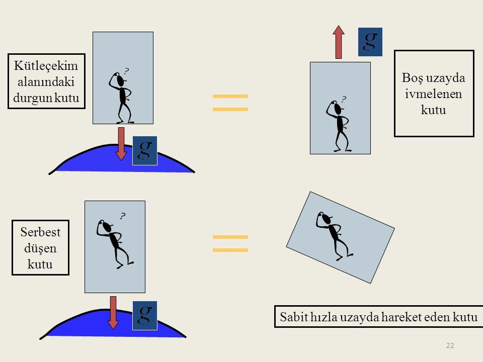 Kütleçekim alanındaki durgun kutu Serbest düşen kutu Boş uzayda ivmelenen kutu Sabit hızla uzayda hareket eden kutu 22