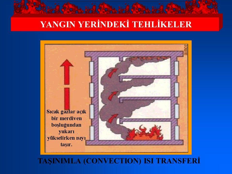 YANGIN YERİNDEKİ TEHLİKELER İLETİMLE (CONDUCTION) ISI TRANSFERİ: Isıl iletken olan metal borular, ısıyı uzak mesafelere aktararak etrafındaki yanıcı m