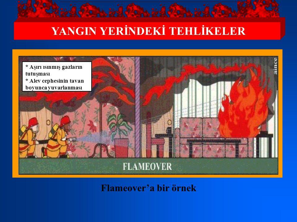 YANGIN YERİNDEKİ TEHLİKELER * Serbest yangın * Duman ve aşırı ısınmış gazların tavan hizasında toplanması Yarım yanmış gazlar tavan hizasında toplandı
