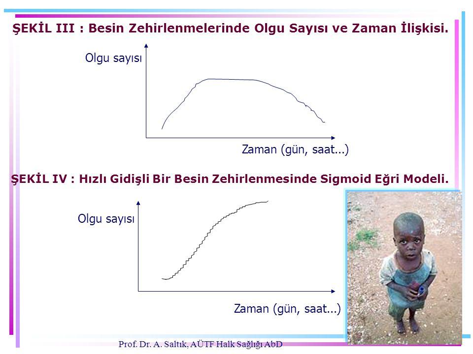 Prof. Dr. A. Saltık, AÜTF Halk Sağlığı AbD ŞEKİL III : Besin Zehirlenmelerinde Olgu Sayısı ve Zaman İlişkisi. ŞEKİL IV : Hızlı Gidişli Bir Besin Zehir