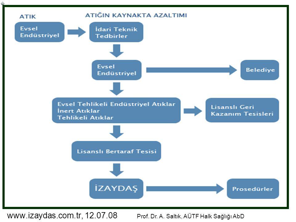 www.izaydas.com.tr, 12.07.08 Prof. Dr. A. Saltık, AÜTF Halk Sağlığı AbD