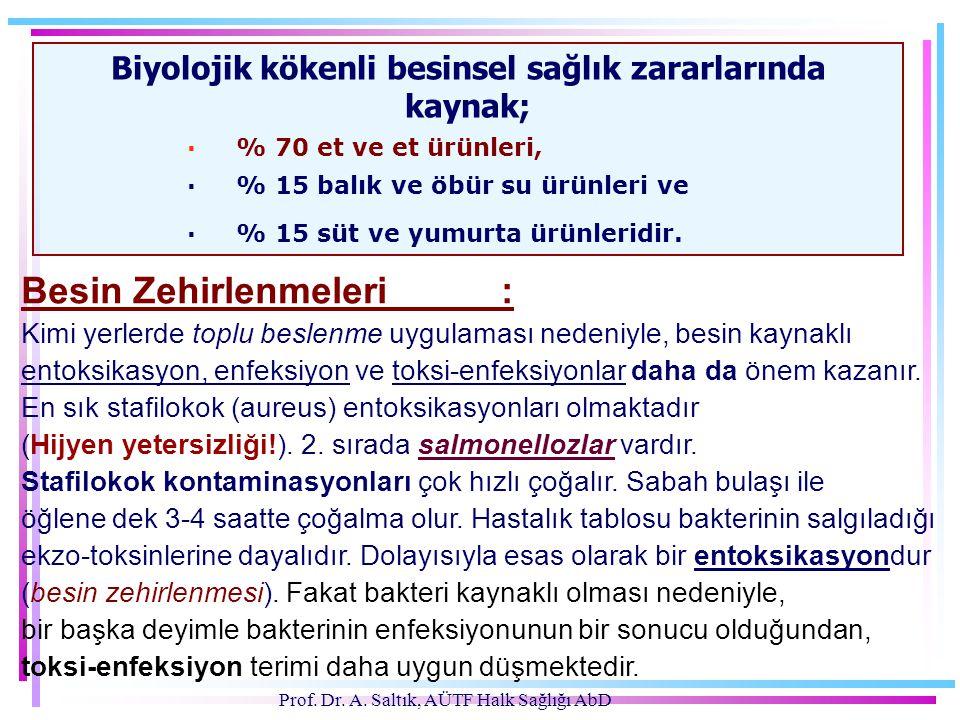 Prof. Dr. A. Saltık, AÜTF Halk Sağlığı AbD Biyolojik kökenli besinsel sağlık zararlarında kaynak; · % 70 et ve et ürünleri, · % 15 balık ve öbür su ür