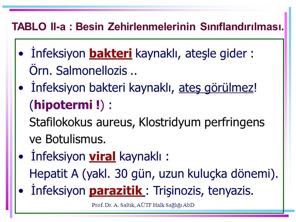 Prof. Dr. A. Saltık, AÜTF Halk Sağlığı AbD TABLO II-a : Besin Zehirlenmelerinin Sınıflandırılması. • İnfeksiyon bakteri kaynaklı, ateşle gider : Örn.