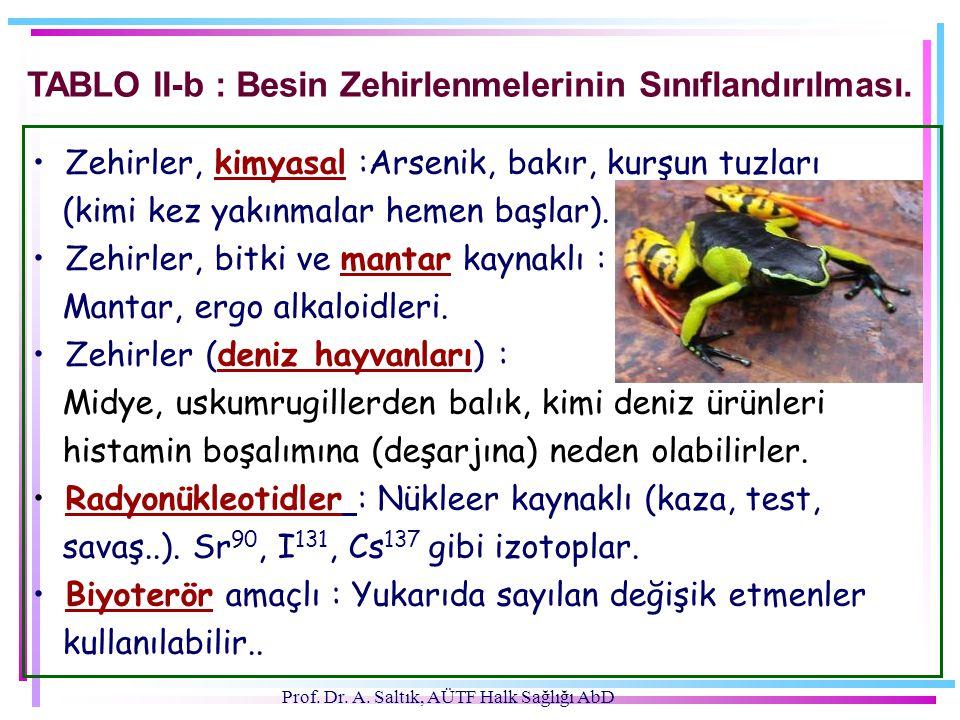 Prof.Dr. A. Saltık, AÜTF Halk Sağlığı AbD TABLO II-b : Besin Zehirlenmelerinin Sınıflandırılması.