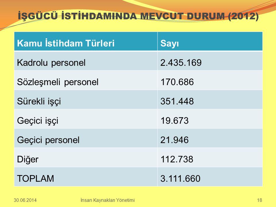 İŞGÜCÜ İSTİHDAMINDA MEVCUT DURUM (2012) Kamu İstihdam TürleriSayı Kadrolu personel2.435.169 Sözleşmeli personel170.686 Sürekli işçi351.448 Geçici işçi