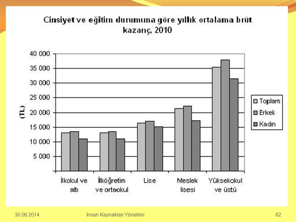 30.06.2014İnsan Kaynakları Yönetimi 62