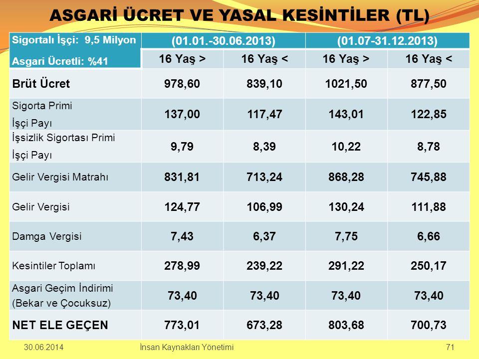 ASGARİ ÜCRET VE YASAL KESİNTİLER (TL) Sigortalı İşçi: 9,5 Milyon Asgari Ücretli: %41 (01.01.-30.06.2013)(01.07-31.12.2013) 16 Yaş >16 Yaş <16 Yaş >16