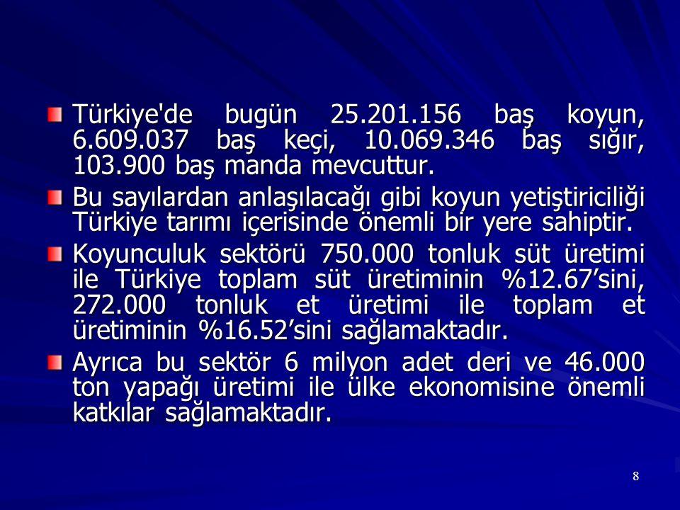8 Türkiye'de bugün 25.201.156 baş koyun, 6.609.037 baş keçi, 10.069.346 baş sığır, 103.900 baş manda mevcuttur. Bu sayılardan anlaşılacağı gibi koyun