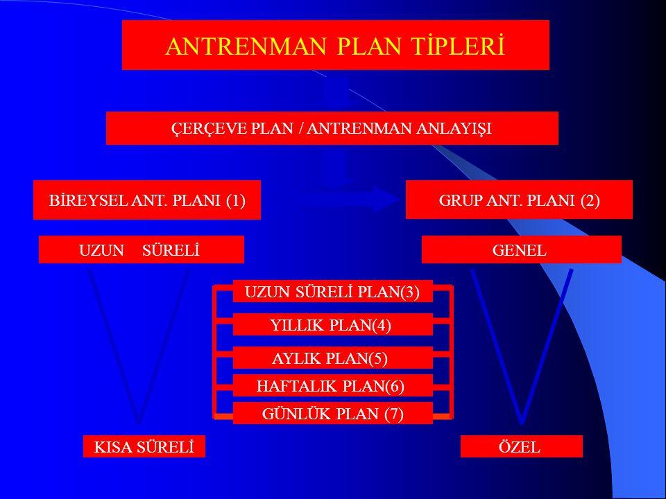 ANTRENMAN PLAN TİPLERİ ÇERÇEVE PLAN / ANTRENMAN ANLAYIŞI BİREYSEL ANT. PLANI (1) GRUP ANT. PLANI (2) UZUN SÜRELİ KISA SÜRELİ GENEL ÖZEL GÜNLÜK PLAN (7