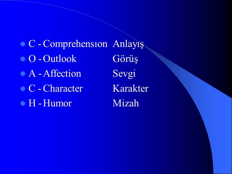  C -Comprehensıon Anlayış  O -OutlookGörüş  A -Affection Sevgi  C -Character Karakter  H -Humor Mizah