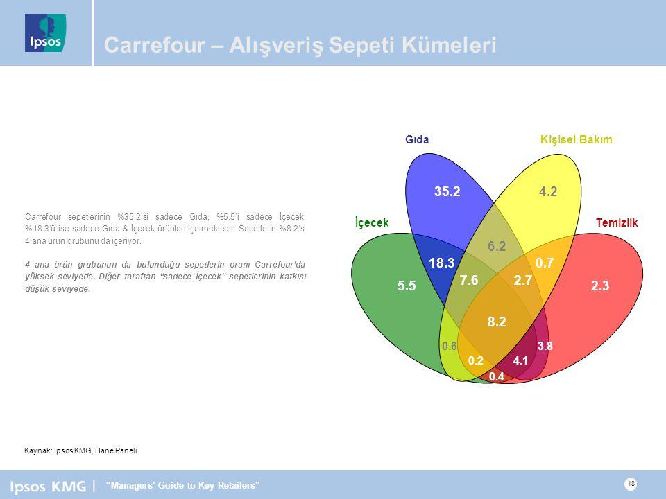 | Managers Guide to Key Retailers 18 Carrefour – Alışveriş Sepeti Kümeleri Carrefour sepetlerinin %35.2'si sadece Gıda, %5.5'i sadece İçecek, %18.3'ü ise sadece Gıda & İçecek ürünleri içermektedir.
