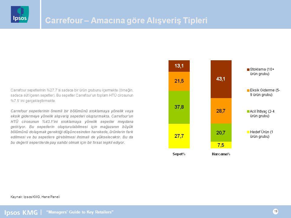 | Managers Guide to Key Retailers 19 Carrefour – Amacına göre Alışveriş Tipleri Carrefour sepetlerinin %27.7'si sadece bir ürün grubunu içermekte (örneğin, sadece süt içeren sepetler).