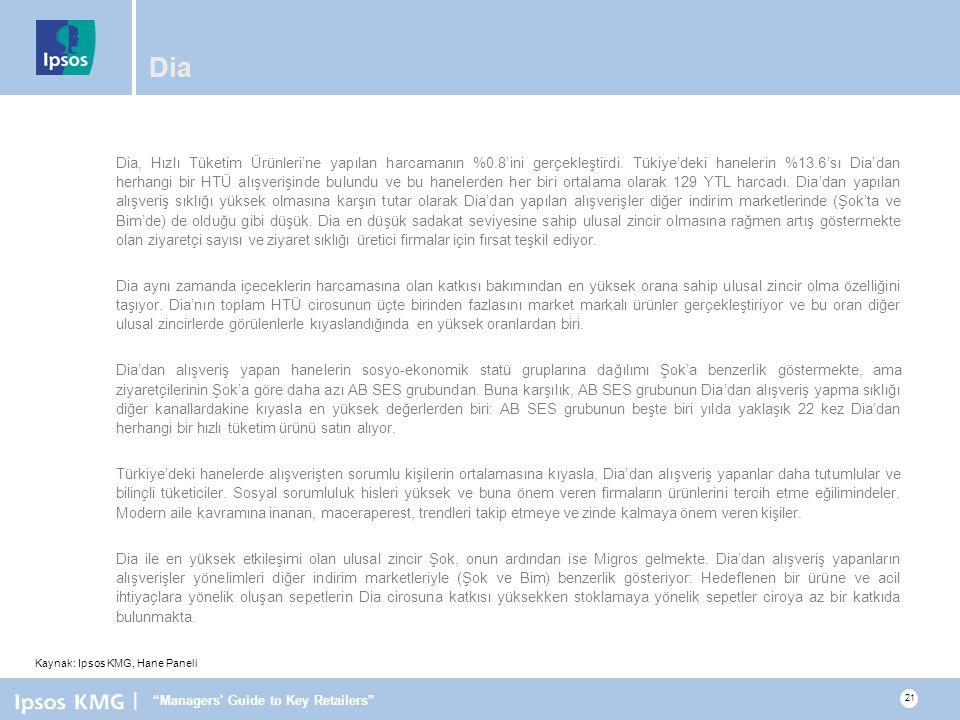 | Managers Guide to Key Retailers 21 Dia Dia, Hızlı Tüketim Ürünleri'ne yapılan harcamanın %0.8'ini gerçekleştirdi.