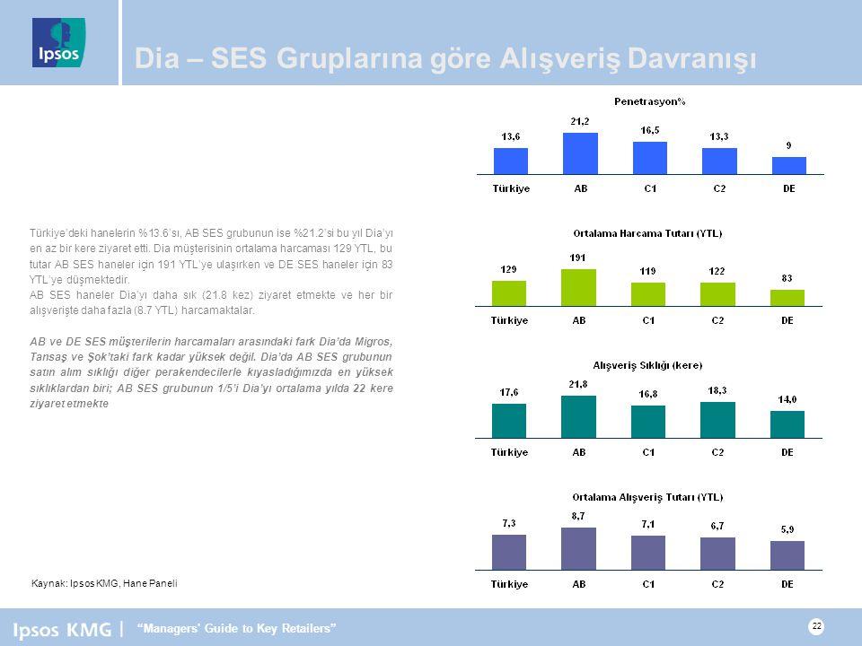 | Managers Guide to Key Retailers 22 Dia – SES Gruplarına göre Alışveriş Davranışı Türkiye'deki hanelerin %13.6'sı, AB SES grubunun ise %21.2'si bu yıl Dia'yı en az bir kere ziyaret etti.
