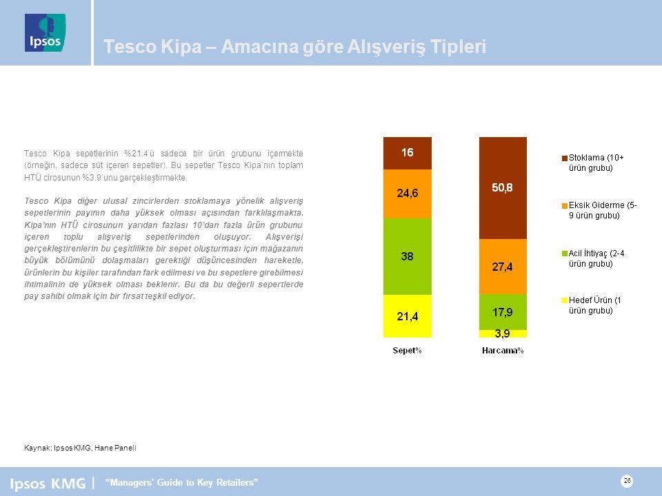 | Managers Guide to Key Retailers 26 Tesco Kipa – Amacına göre Alışveriş Tipleri Tesco Kipa sepetlerinin %21.4'ü sadece bir ürün grubunu içermekte (örneğin, sadece süt içeren sepetler).