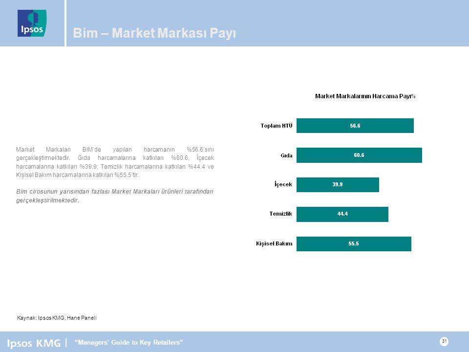 | Managers Guide to Key Retailers 31 Bim – Market Markası Payı Market Markaları BIM'de yapılan harcamanın %56.6'sını gerçekleştirmektedir.