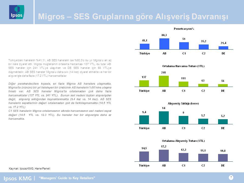 | Managers Guide to Key Retailers 7 Migros – SES Gruplarına göre Alışveriş Davranışı Türkiye'deki hanelerin %41.1'i, AB SES hanelerin ise %80.3'ü bu yıl Migros'u en az bir kere ziyaret etti.