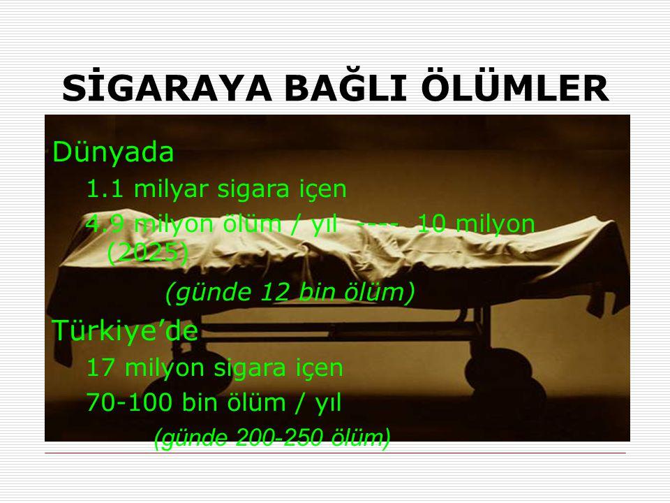 SİGARAYA BAĞLI ÖLÜMLER Dünyada 1.1 milyar sigara içen 4.9 milyon ölüm / yıl ---- 10 milyon (2025) (günde 12 bin ölüm) Türkiye'de 17 milyon sigara içen