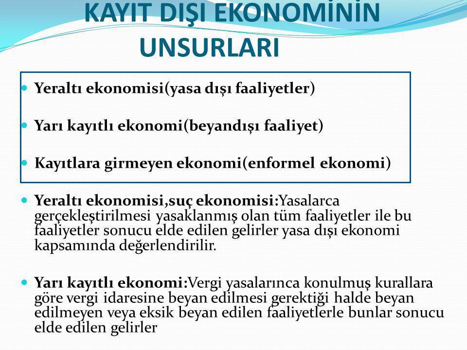 KAYIT DIŞI EKONOMİNİN UNSURLARI  Yeraltı ekonomisi(yasa dışı faaliyetler)  Yarı kayıtlı ekonomi(beyandışı faaliyet)  Kayıtlara girmeyen ekonomi(enformel ekonomi)  Yeraltı ekonomisi,suç ekonomisi:Yasalarca gerçekleştirilmesi yasaklanmış olan tüm faaliyetler ile bu faaliyetler sonucu elde edilen gelirler yasa dışı ekonomi kapsamında değerlendirilir.