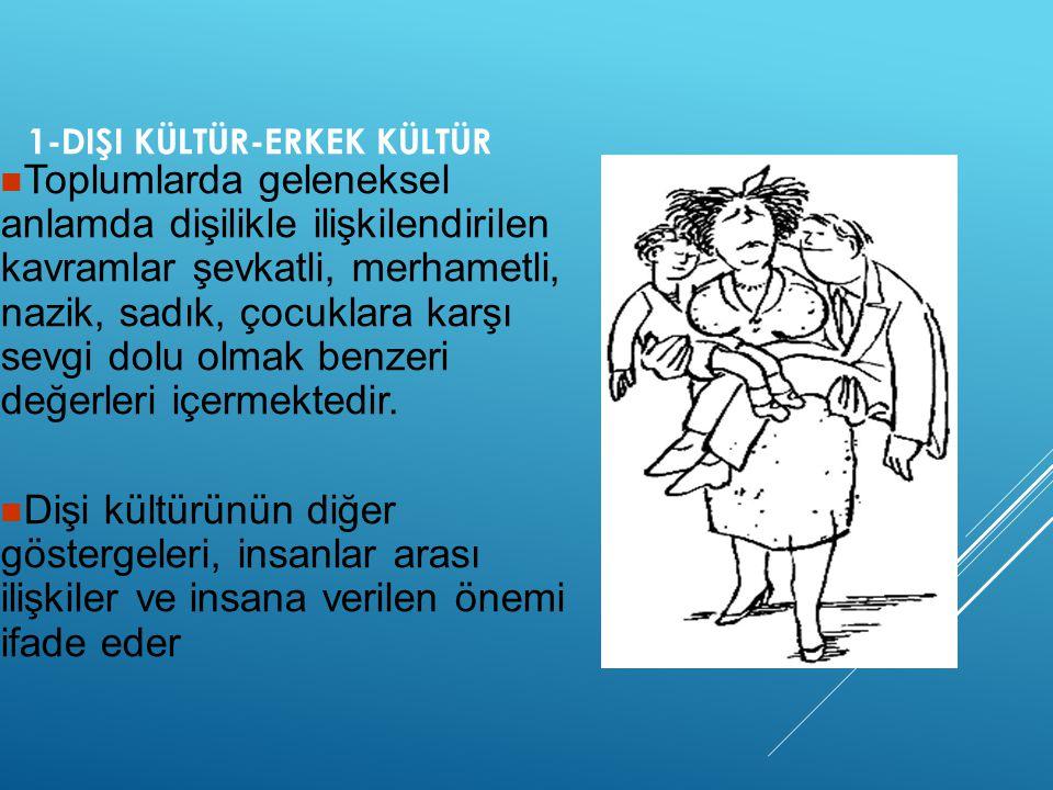 1-DIŞI KÜLTÜR-ERKEK KÜLTÜR  Toplumlarda geleneksel anlamda dişilikle ilişkilendirilen kavramlar şevkatli, merhametli, nazik, sadık, çocuklara karşı s