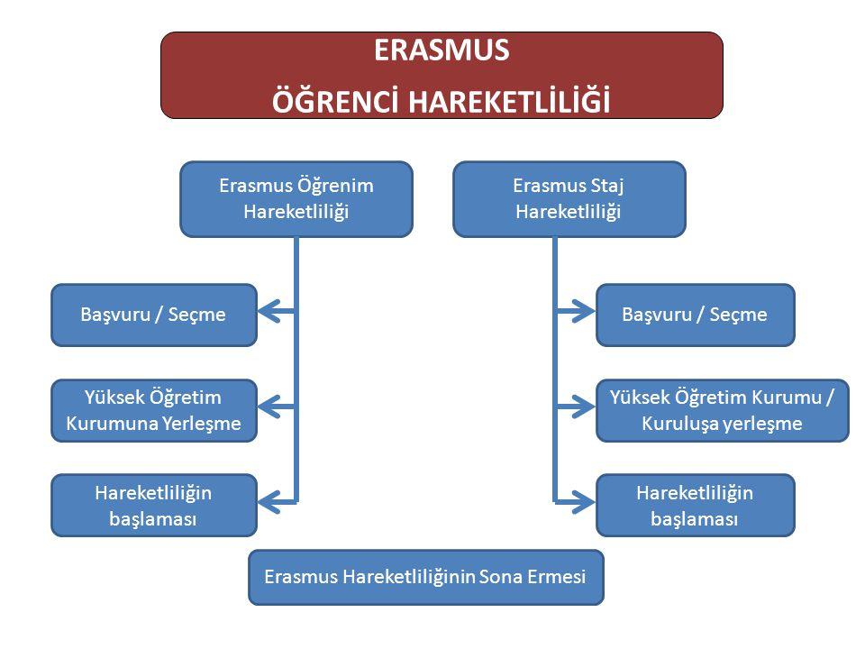 ERASMUS ÖĞRENCİ HAREKETLİLİĞİ Erasmus Öğrenim Hareketliliği Erasmus Staj Hareketliliği Başvuru / Seçme Yüksek Öğretim Kurumuna Yerleşme Hareketliliğin