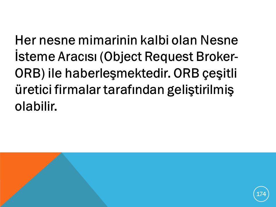 Her nesne mimarinin kalbi olan Nesne İsteme Aracısı (Object Request Broker- ORB) ile haberleşmektedir. ORB çeşitli üretici firmalar tarafından gelişti