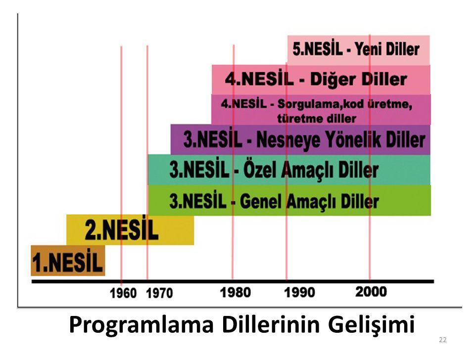 Programlama Dillerinin Gelişimi 22