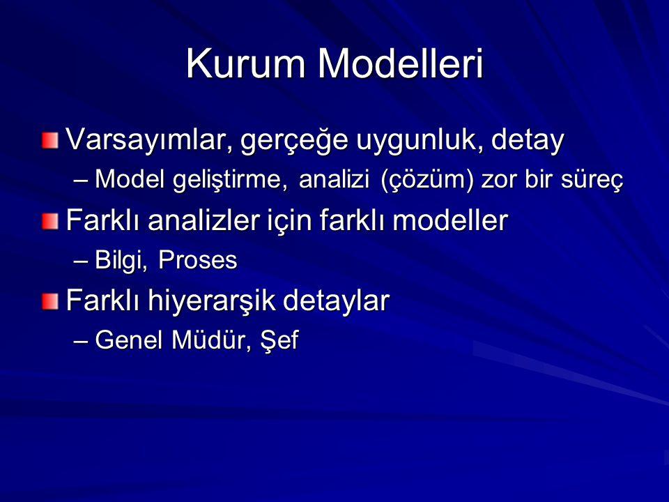 Kurum Modelleri Varsayımlar, gerçeğe uygunluk, detay –Model geliştirme, analizi (çözüm) zor bir süreç Farklı analizler için farklı modeller –Bilgi, Pr