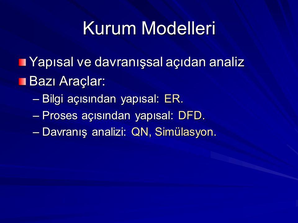 Kurum Modelleri Yapısal ve davranışsal açıdan analiz Bazı Araçlar: –Bilgi açısından yapısal: ER. –Proses açısından yapısal: DFD. –Davranış analizi: QN